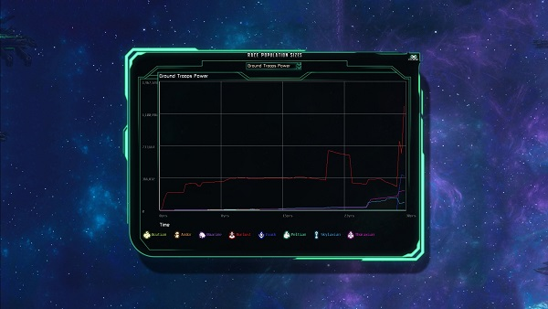 The Last Federation | Population Size Graph