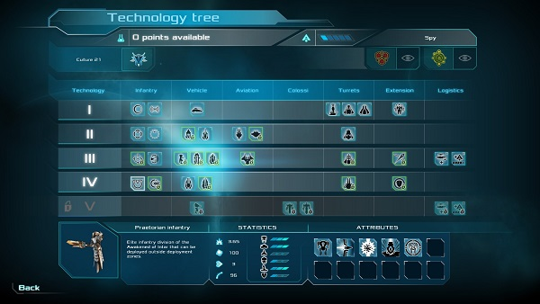 Etherium | Technology Tree of sorts
