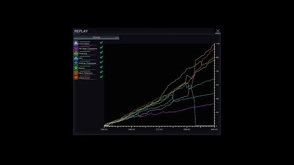 Civilization: Beyond Earth | The Score Graph